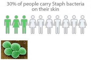 30 percentof peoplecarr staph